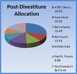 ATT Post-Divestiture Pie-Chart