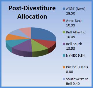 ATT Post-Divestiture Pie-Chart