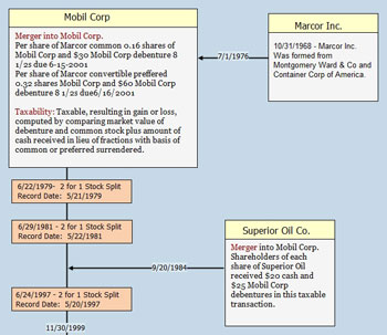 Cost Basis Chart Example for Mobil