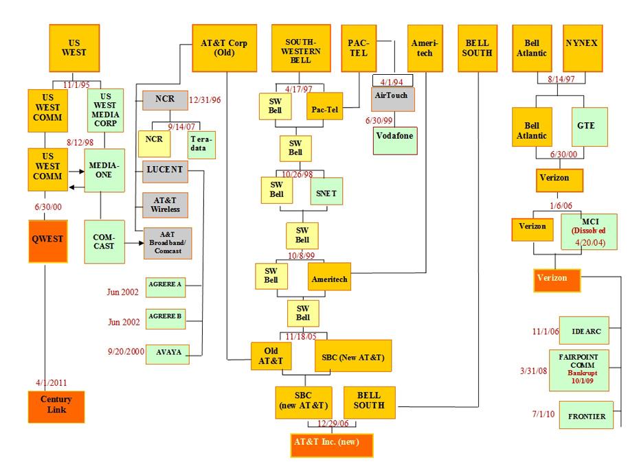 AT&T Divestiture Flow Chart